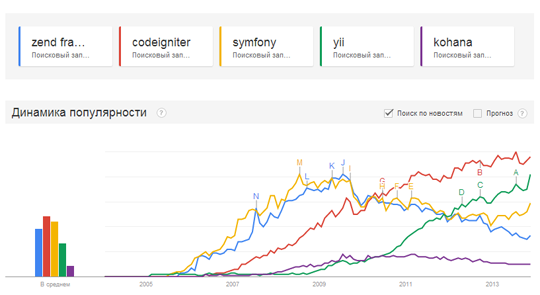Popular PHP FrameWorks